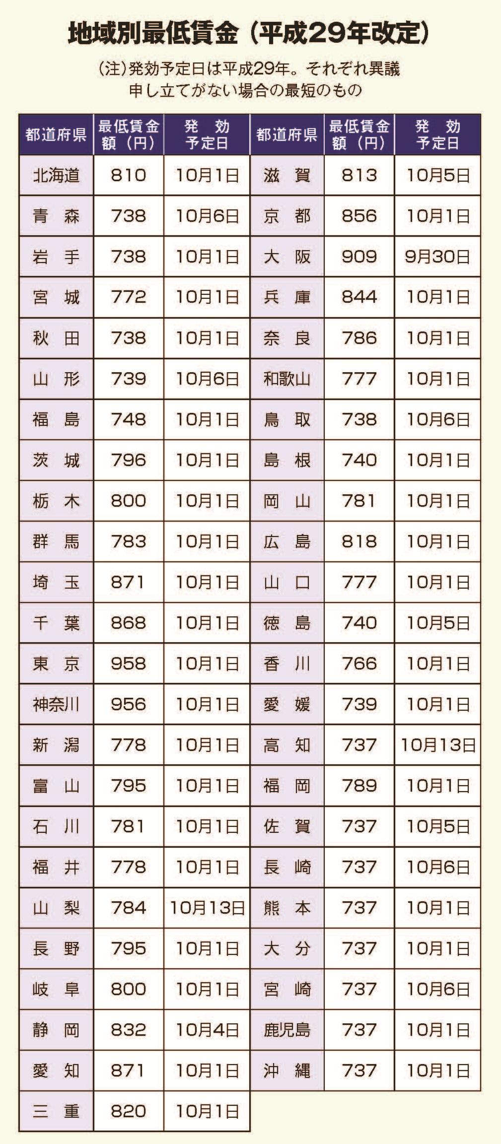 佐賀 県 最低 賃金